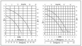 Caprari DX Curve
