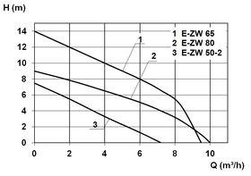 Zehnder E-ZW Curve