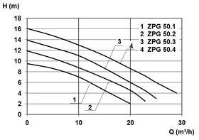 Zehnder ZPG 50 Curve