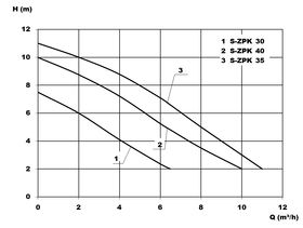 Zehnder S-ZPK Curve
