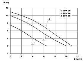 Zehnder ZPK Curve