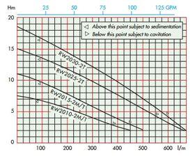 Alma RW 20 Curve