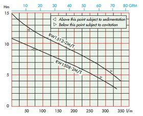 Alma RW 15 Curve