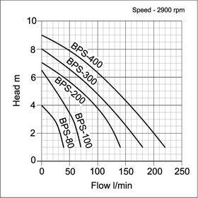 APP BPS Curve