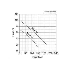 Arven Mizar Pump Curve